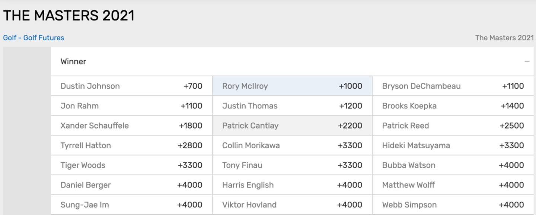 Golf Futures Betting