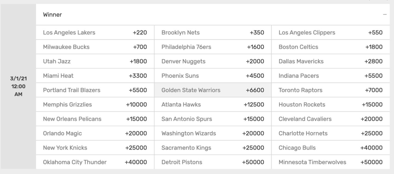 Basketball Futures betting
